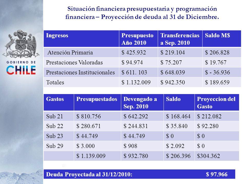 Situación financiera presupuestaria y programación financiera – Proyección de deuda al 31 de Diciembre. IngresosPresupuesto Año 2010 Transferencias a