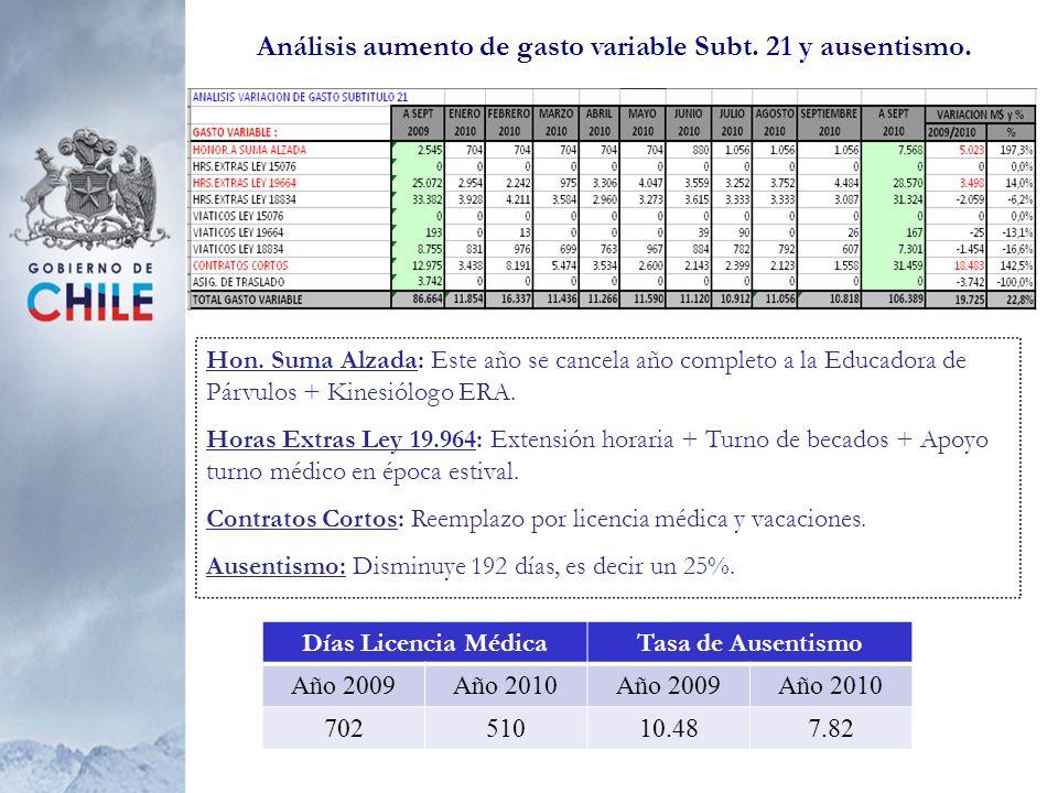 Análisis aumento de gasto variable Subt. 21 y ausentismo. Hon. Suma Alzada: Este año se cancela año completo a la Educadora de Párvulos + Kinesiólogo