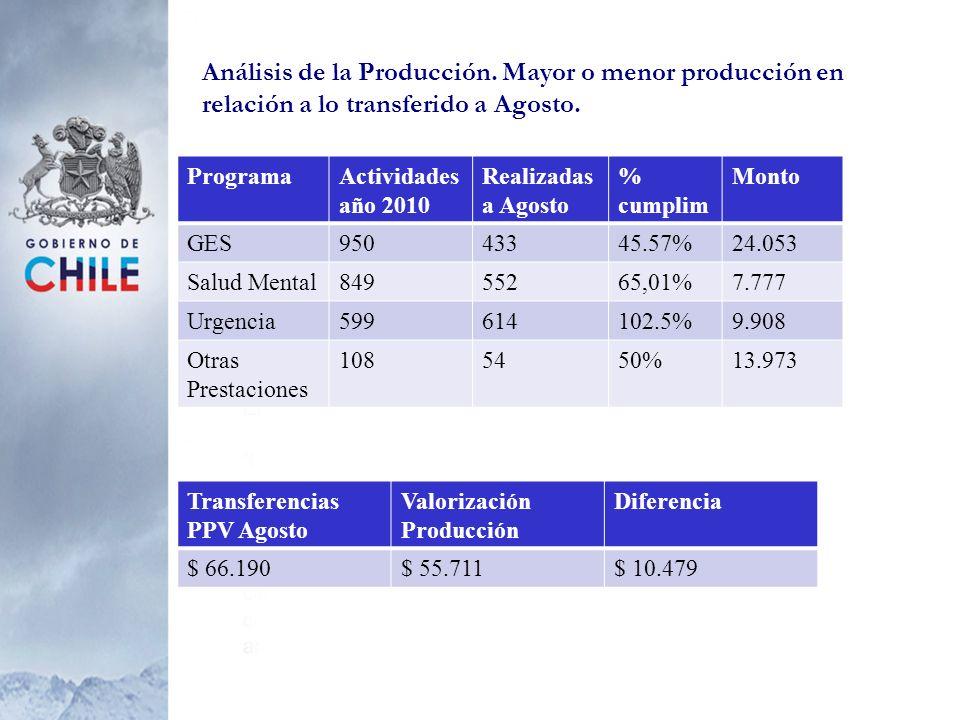 Análisis de la Producción. Mayor o menor producción en relación a lo transferido a Agosto. ProgramaActividades año 2010 Realizadas a Agosto % cumplim