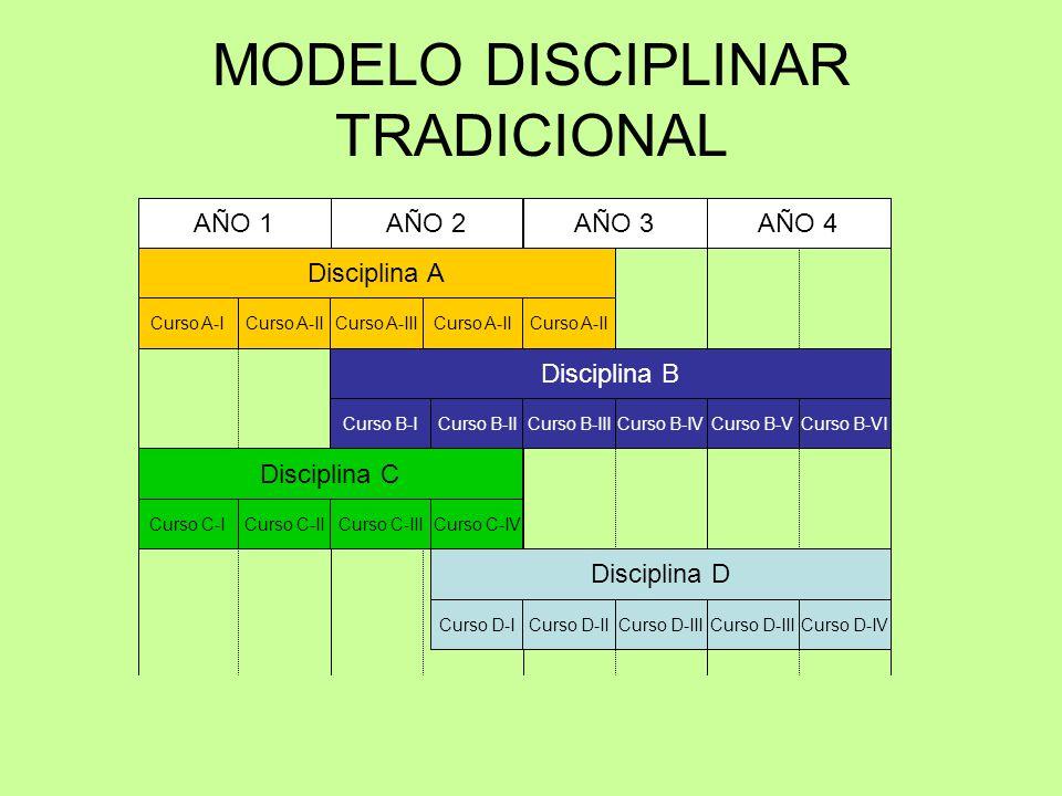 Disciplina A Curso A-ICurso A-IICurso A-IIICurso A-II Disciplina B Curso B-ICurso B-IICurso B-IIICurso B-IVCurso B-VCurso B-VI Disciplina C Curso C-ICurso C-IICurso C-IIICurso C-IV Disciplina D Curso D-ICurso D-IICurso D-III Curso D-IV AÑO 1AÑO 2AÑO 3AÑO 4 MODELO DISCIPLINAR TRADICIONAL