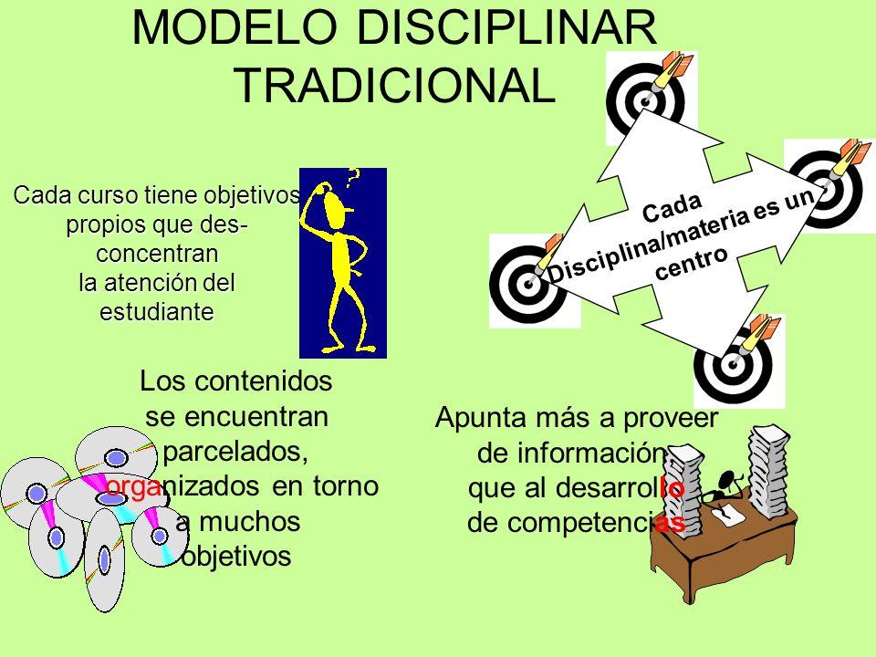 Cada Disciplina/materia es un centro Los contenidos se encuentran parcelados, organizados en torno a muchos objetivos Apunta más a proveer de información, que al desarrollo de competencias Cada curso tiene objetivos propios que des- concentran la atención del estudiante