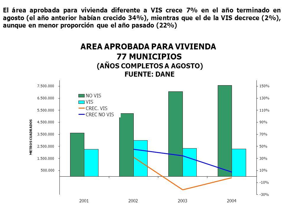 El área aprobada para vivienda diferente a VIS crece 7% en el año terminado en agosto (el año anterior habían crecido 34%), mientras que el de la VIS decrece (2%), aunque en menor proporción que el año pasado (22%) AREA APROBADA PARA VIVIENDA 77 MUNICIPIOS (AÑOS COMPLETOS A AGOSTO) FUENTE: DANE 500.000 1.500.000 2.500.000 3.500.000 4.500.000 5.500.000 6.500.000 7.500.000 2001200220032004 METROS CUADRADOS -30% -10% 10% 30% 50% 70% 90% 110% 130% 150% NO VIS VIS CREC.