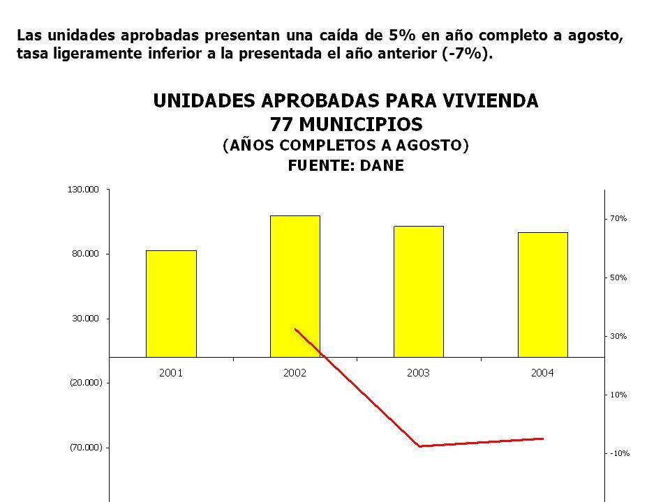 Las unidades aprobadas presentan una caída de 5% en año completo a agosto, tasa ligeramente inferior a la presentada el año anterior (-7%).