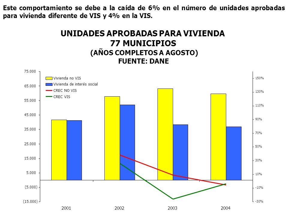 Este comportamiento se debe a la caída de 6% en el número de unidades aprobadas para vivienda diferente de VIS y 4% en la VIS. UNIDADES APROBADAS PARA