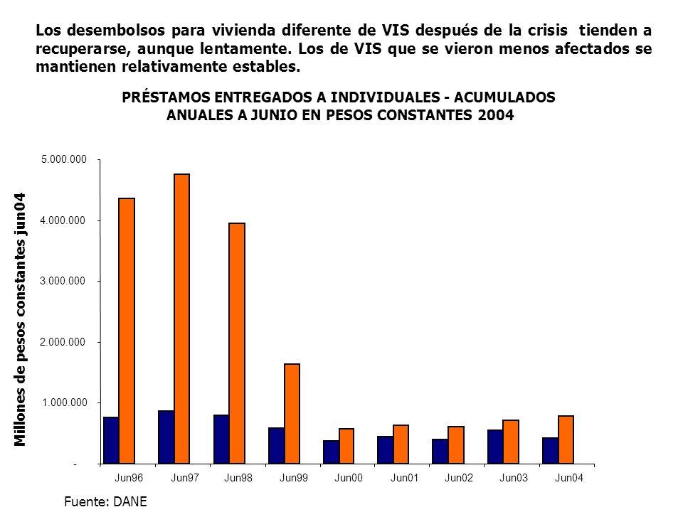 PRÉSTAMOS ENTREGADOS A INDIVIDUALES - ACUMULADOS ANUALES A JUNIO EN PESOS CONSTANTES 2004 - 1.000.000 2.000.000 3.000.000 4.000.000 5.000.000 Jun96 Jun97 Jun98 Jun99 Jun00 Jun01 Jun02 Jun03 Jun04 Millones de pesos constantes jun04 Fuente: DANE Los desembolsos para vivienda diferente de VIS después de la crisis tienden a recuperarse, aunque lentamente.