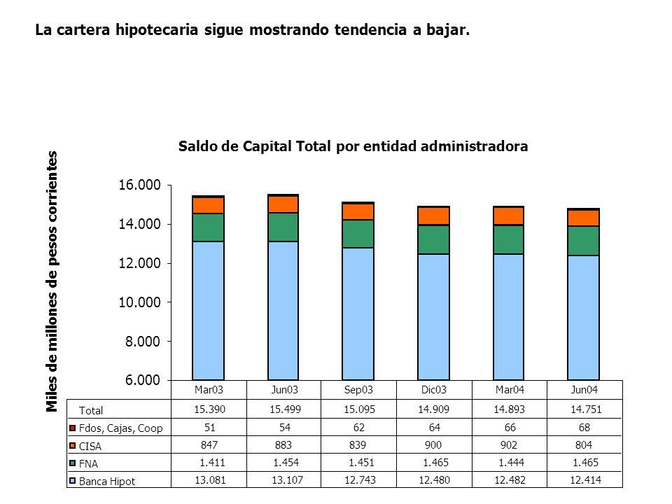 Saldo de Capital Total por entidad administradora 6.000 8.000 10.000 12.000 14.000 16.000 Miles de millones de pesos corrientes Total 15.39015.49915.0