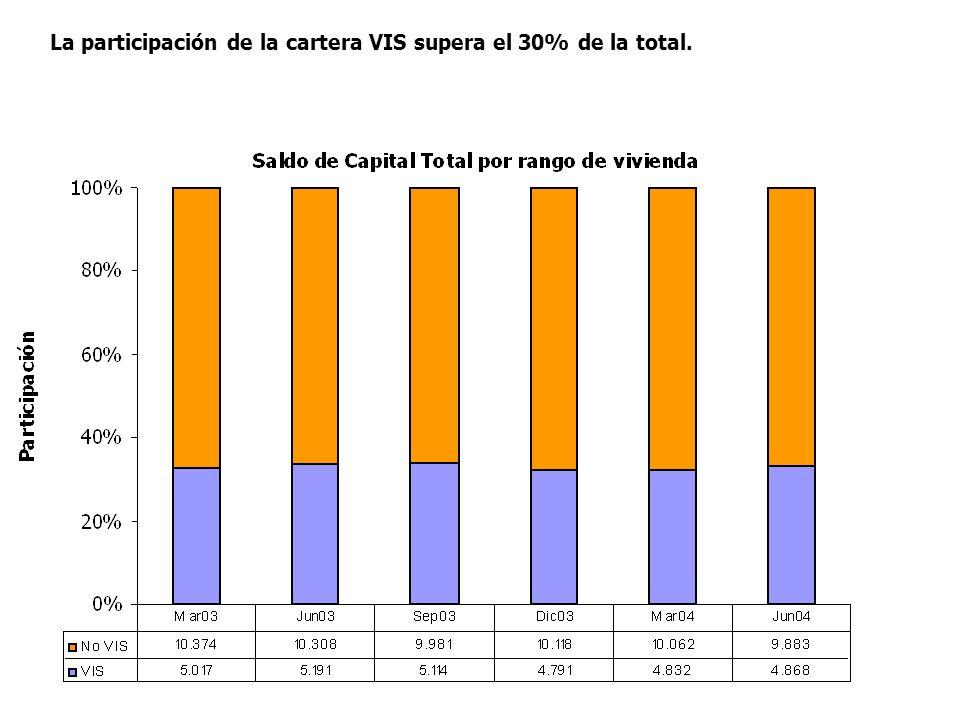 La participación de la cartera VIS supera el 30% de la total.