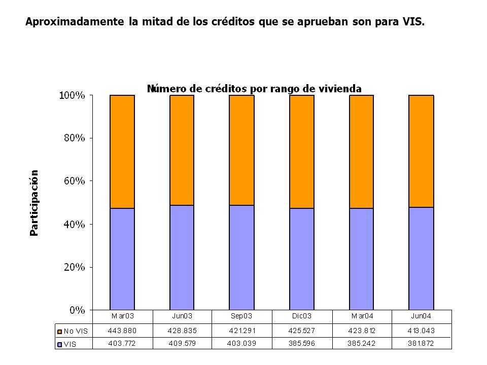 Aproximadamente la mitad de los créditos que se aprueban son para VIS.