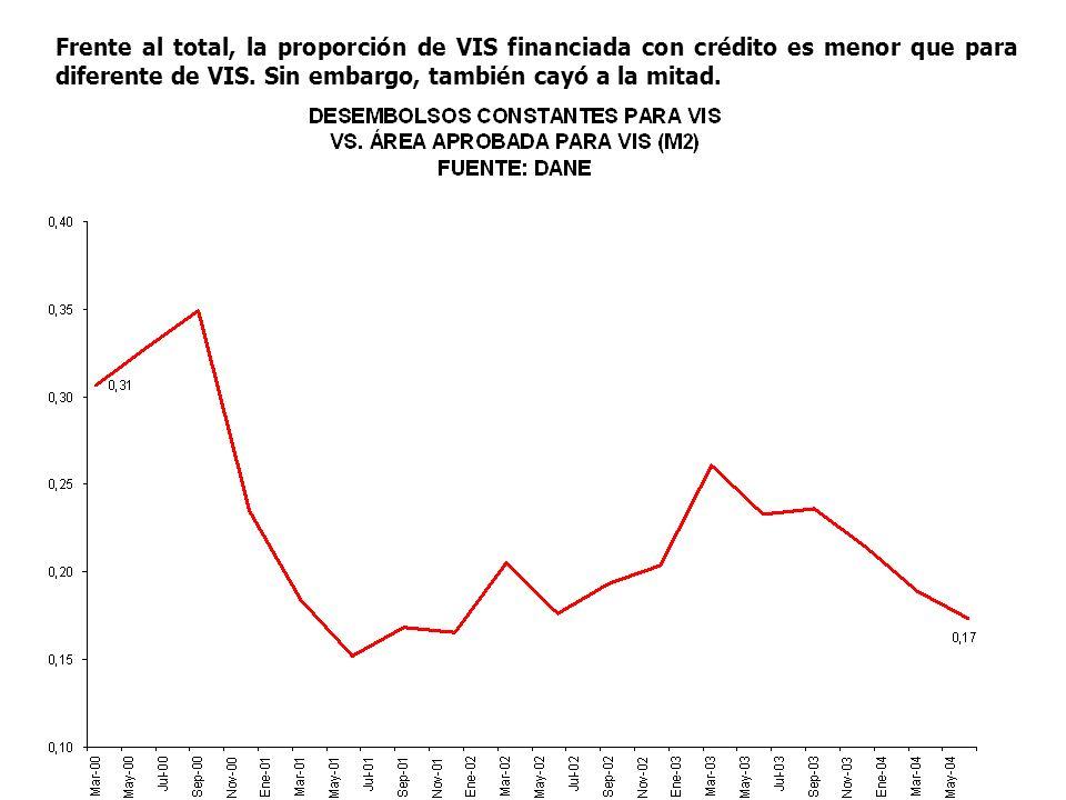Frente al total, la proporción de VIS financiada con crédito es menor que para diferente de VIS. Sin embargo, también cayó a la mitad.