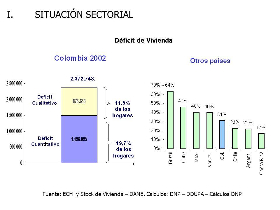 Déficit de Vivienda Fuente: ECH y Stock de Vivienda – DANE, Cálculos: DNP – DDUPA – Cálculos DNP I. SITUACIÓN SECTORIAL