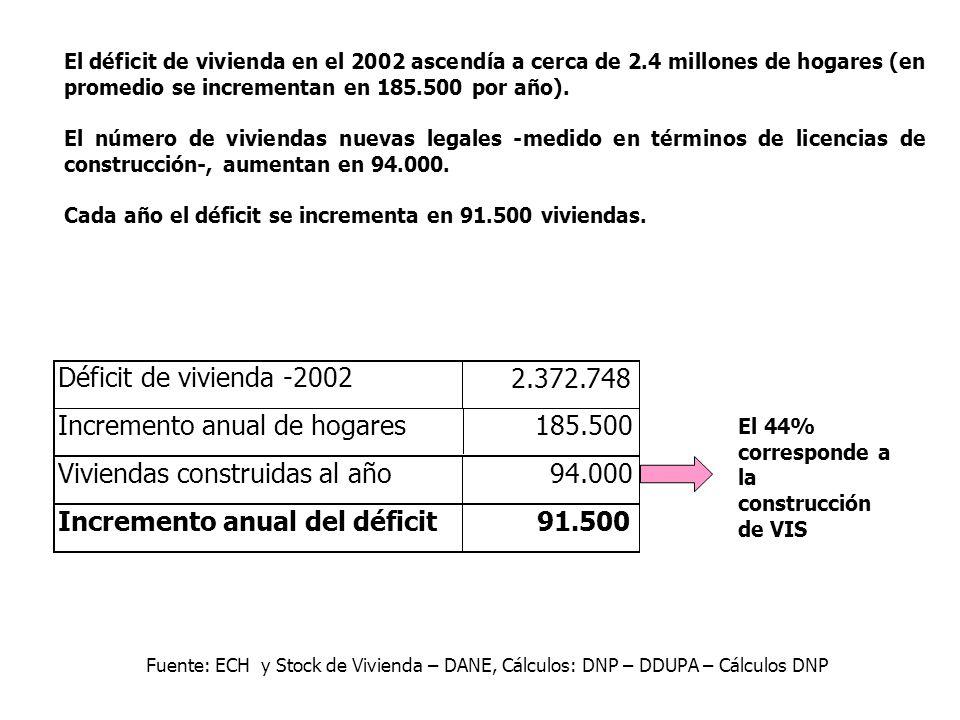 Déficit de vivienda -2002 2.372.748 Incremento anual de hogares185.500 Viviendas construidas al año94.000 Incremento anual del déficit91.500 El déficit de vivienda en el 2002 ascendía a cerca de 2.4 millones de hogares (en promedio se incrementan en 185.500 por año).