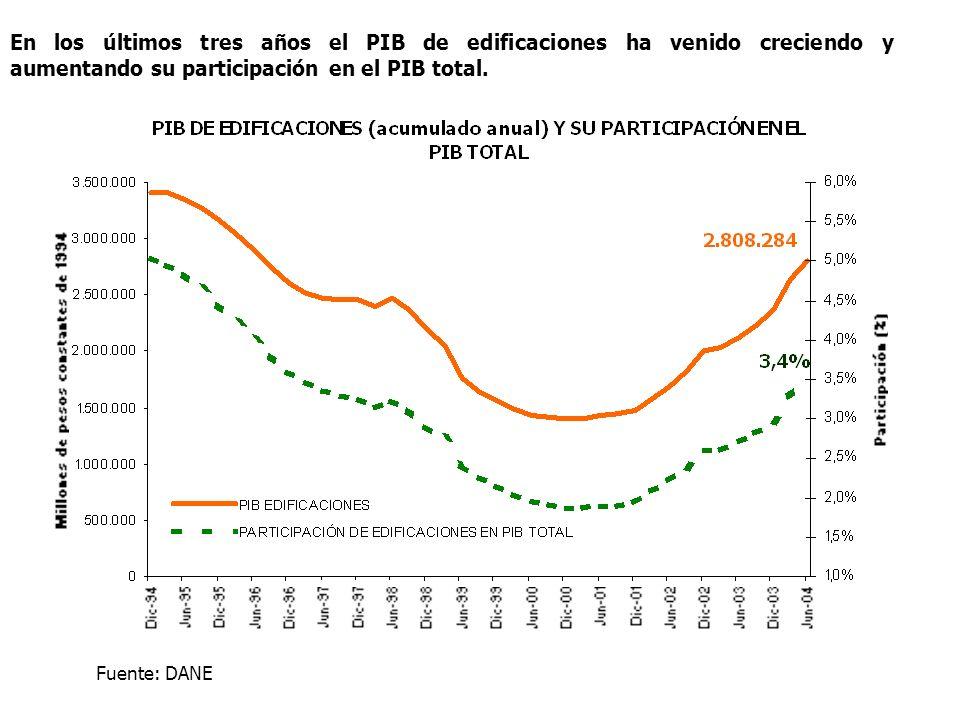 En los últimos tres años el PIB de edificaciones ha venido creciendo y aumentando su participación en el PIB total. Fuente: DANE