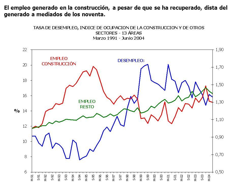 El empleo generado en la construcción, a pesar de que se ha recuperado, dista del generado a mediados de los noventa.