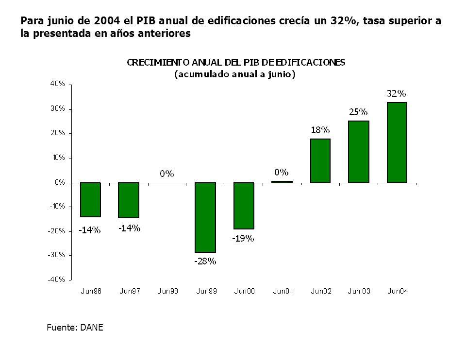 Para junio de 2004 el PIB anual de edificaciones crecía un 32%, tasa superior a la presentada en años anteriores Fuente: DANE