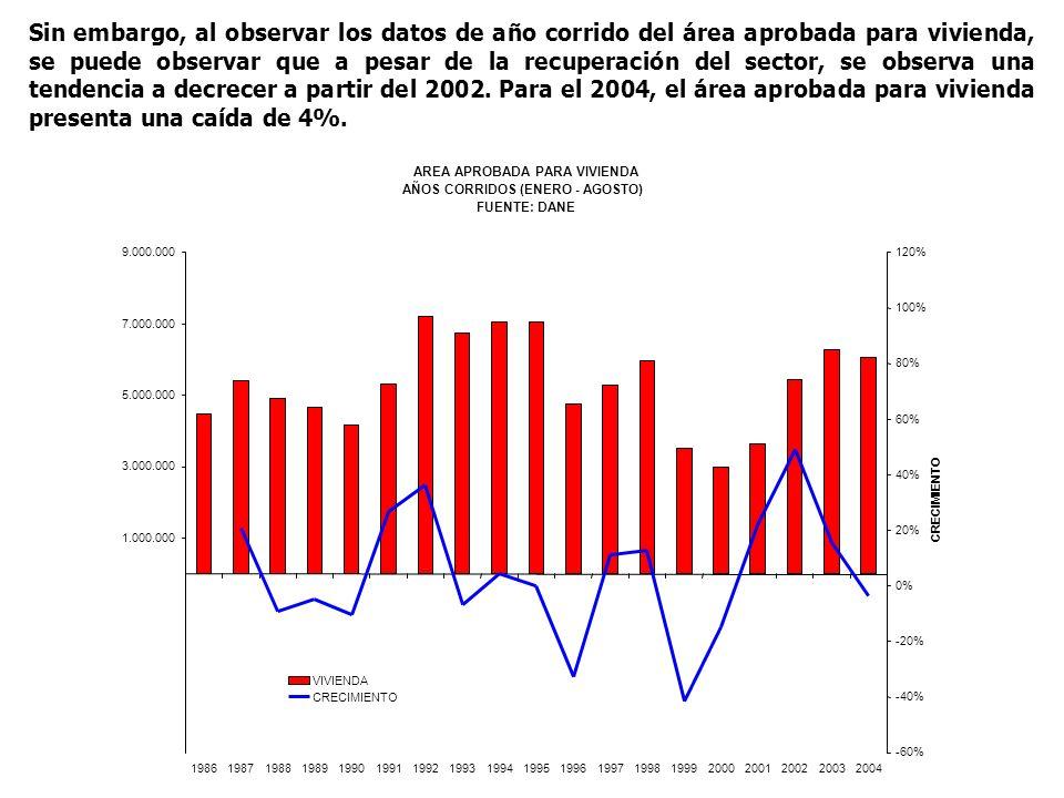 Sin embargo, al observar los datos de año corrido del área aprobada para vivienda, se puede observar que a pesar de la recuperación del sector, se observa una tendencia a decrecer a partir del 2002.