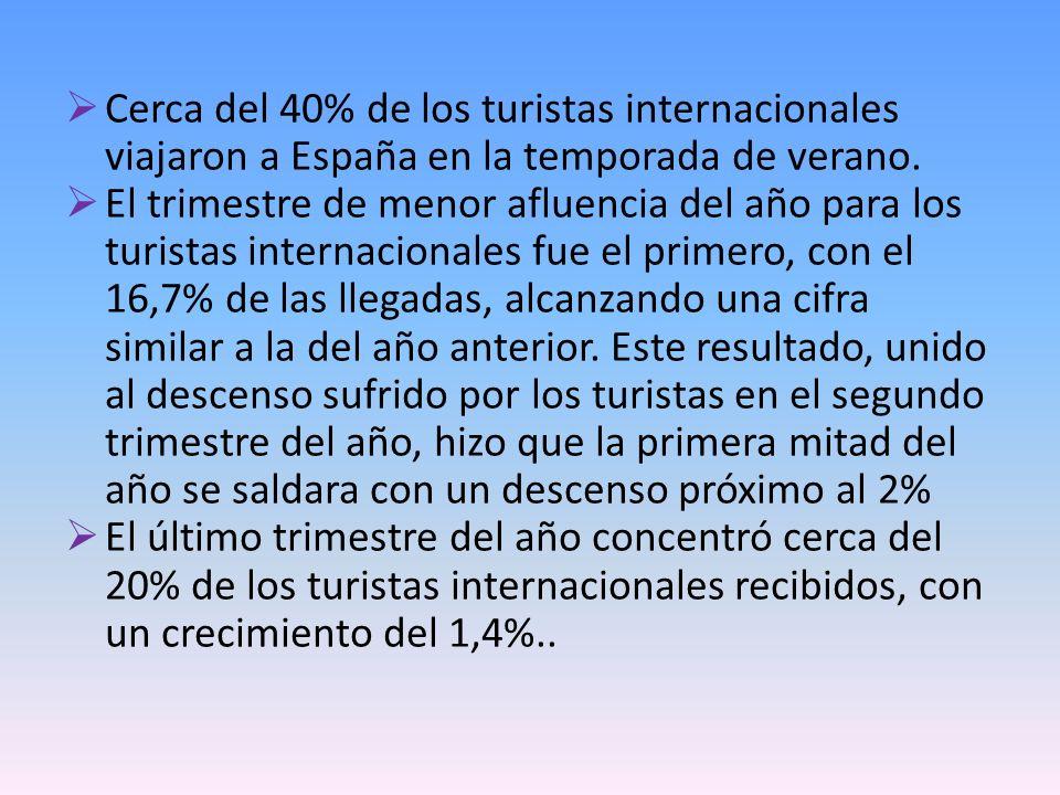 Cerca del 40% de los turistas internacionales viajaron a España en la temporada de verano. El trimestre de menor afluencia del año para los turistas i