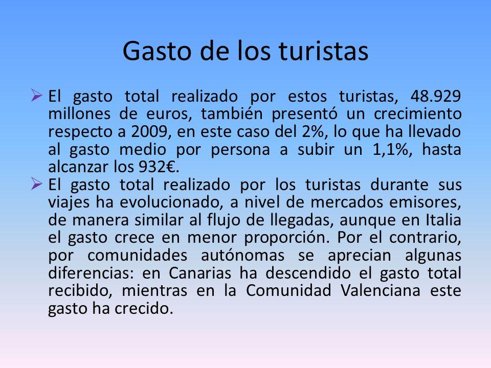 El gasto total realizado por estos turistas, 48.929 millones de euros, también presentó un crecimiento respecto a 2009, en este caso del 2%, lo que ha llevado al gasto medio por persona a subir un 1,1%, hasta alcanzar los 932.