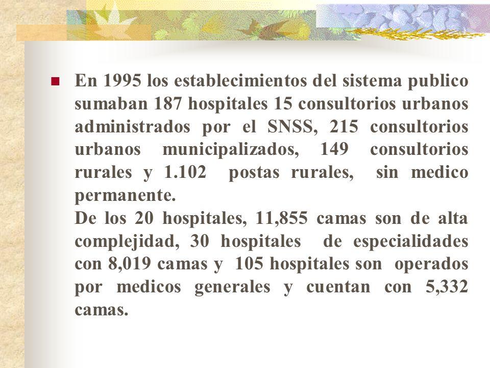 En 1995 los establecimientos del sistema publico sumaban 187 hospitales 15 consultorios urbanos administrados por el SNSS, 215 consultorios urbanos municipalizados, 149 consultorios rurales y 1.102 postas rurales, sin medico permanente.