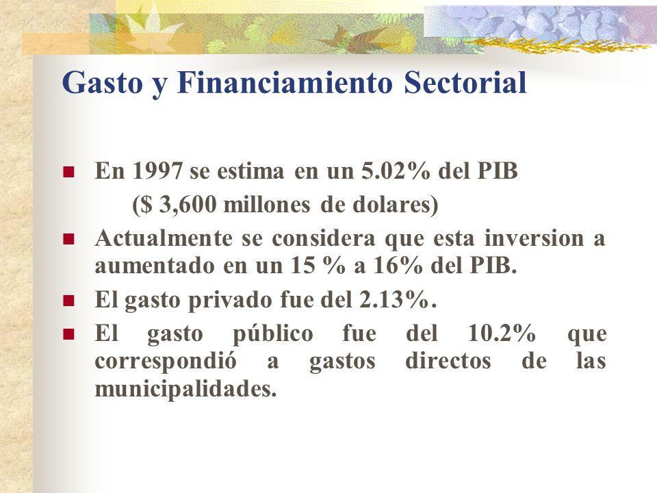 Gasto y Financiamiento Sectorial En 1997 se estima en un 5.02% del PIB ($ 3,600 millones de dolares) Actualmente se considera que esta inversion a aumentado en un 15 % a 16% del PIB.