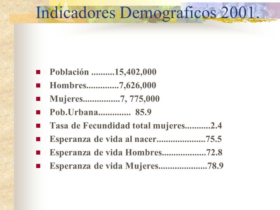 Indicadores Demograficos 2001.