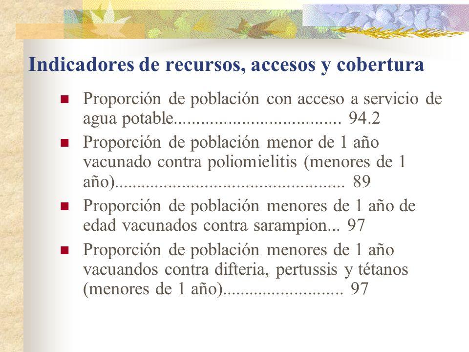 Indicadores de recursos, accesos y cobertura Proporción de población con acceso a servicio de agua potable.....................................