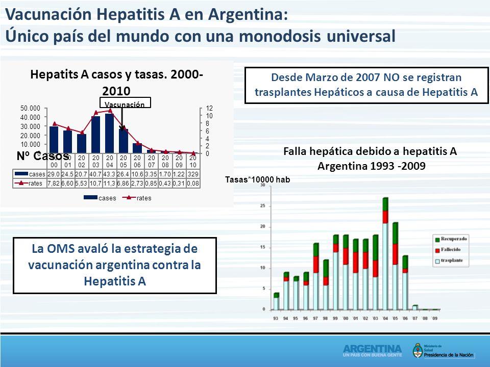 La OMS avaló la estrategia de vacunación argentina contra la Hepatitis A Vacunación Hepatitis A en Argentina: Único país del mundo con una monodosis u