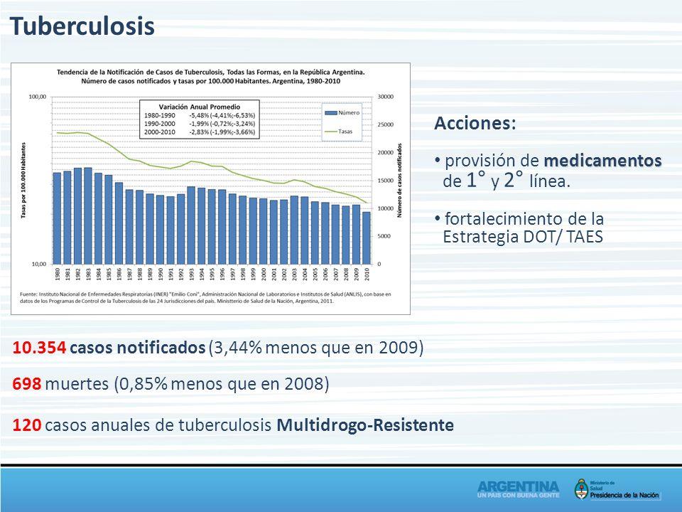 Tuberculosis 10.354 casos notificados (3,44% menos que en 2009) 698 muertes (0,85% menos que en 2008) 120 casos anuales de tuberculosis Multidrogo-Res