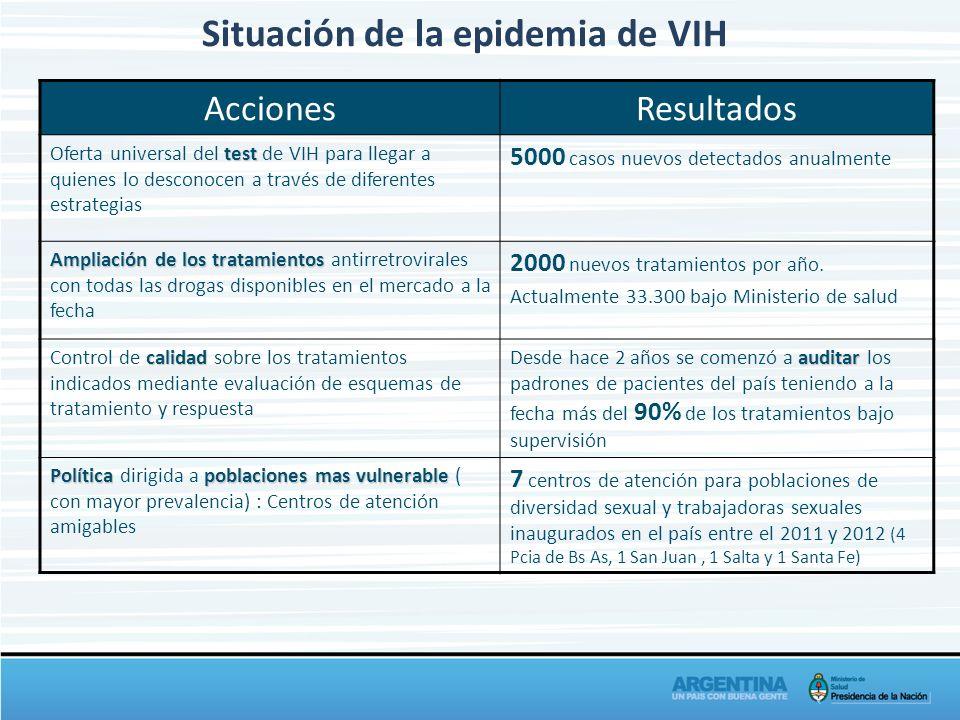 AccionesResultados test Oferta universal del test de VIH para llegar a quienes lo desconocen a través de diferentes estrategias 5000 casos nuevos dete