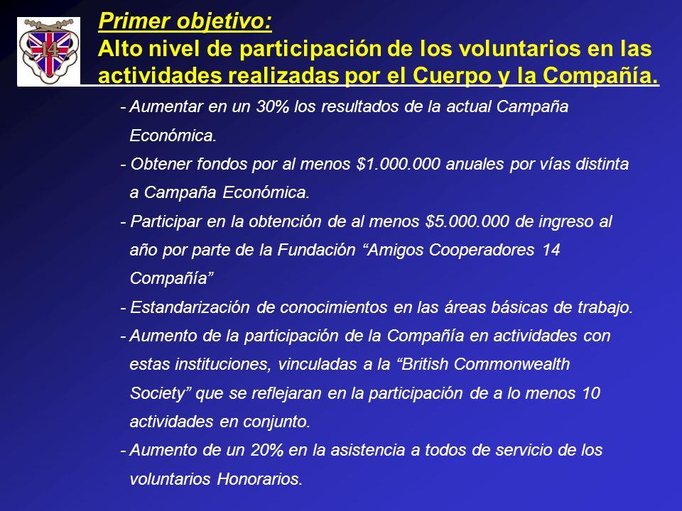 Primer objetivo: Alto nivel de participación de los voluntarios en las actividades realizadas por el Cuerpo y la Compañía. - Aumentar en un 30% los re