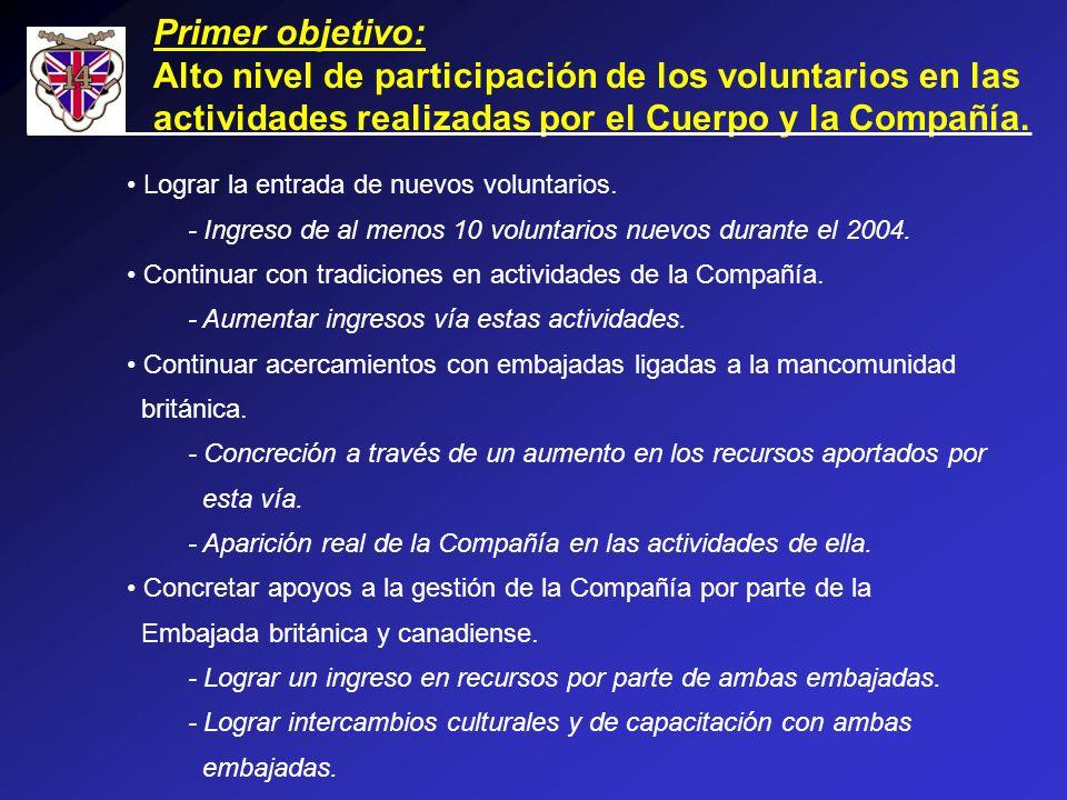Primer objetivo: Alto nivel de participación de los voluntarios en las actividades realizadas por el Cuerpo y la Compañía. Lograr la entrada de nuevos