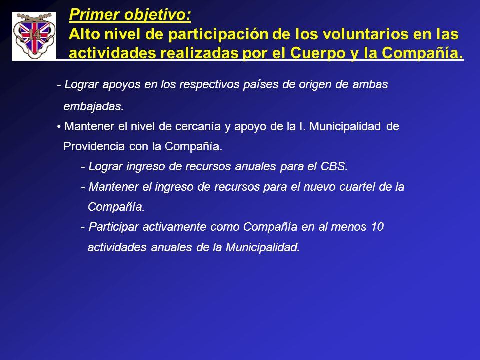 Primer objetivo: Alto nivel de participación de los voluntarios en las actividades realizadas por el Cuerpo y la Compañía. - Lograr apoyos en los resp