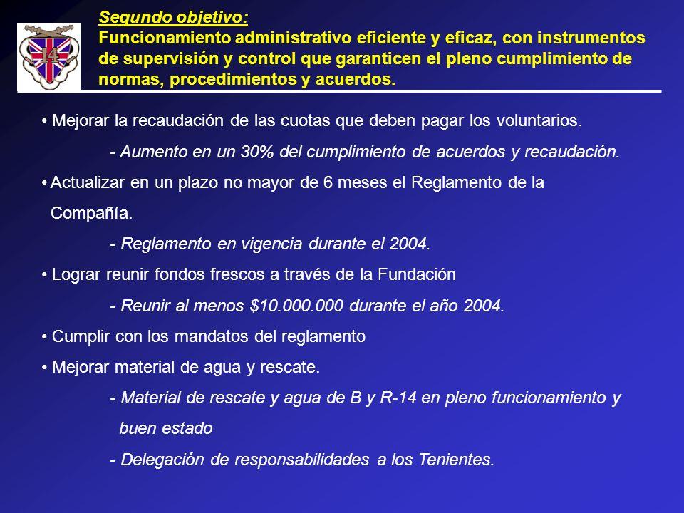 Segundo objetivo: Funcionamiento administrativo eficiente y eficaz, con instrumentos de supervisión y control que garanticen el pleno cumplimiento de