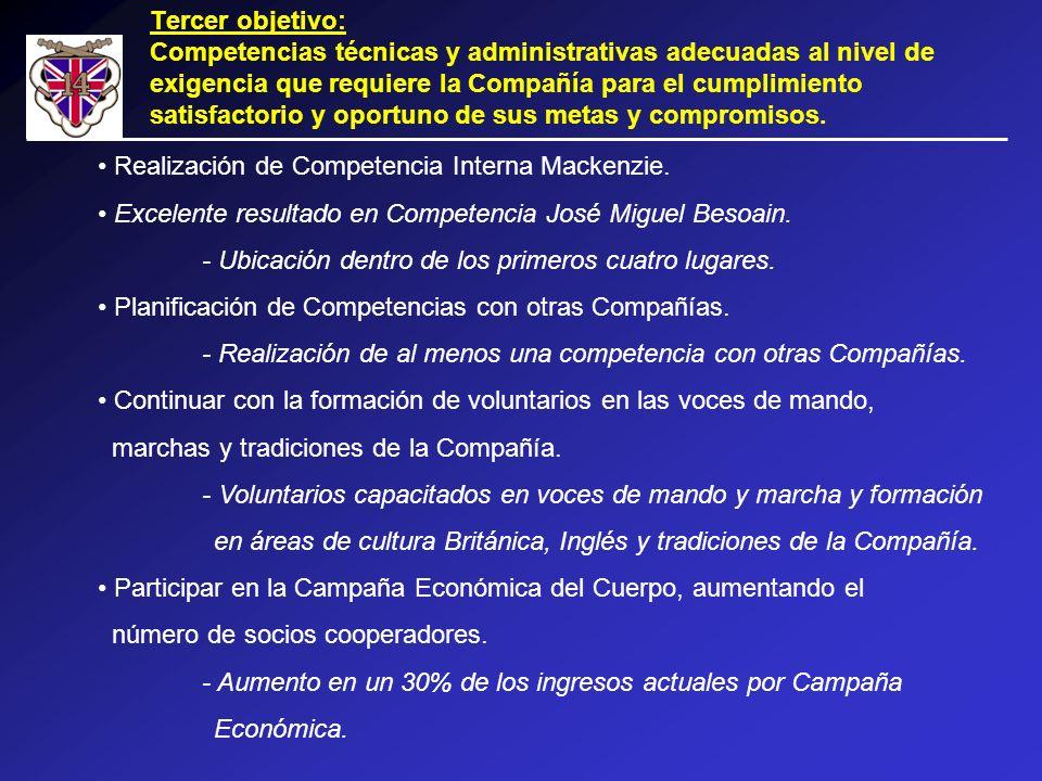 Tercer objetivo: Competencias técnicas y administrativas adecuadas al nivel de exigencia que requiere la Compañía para el cumplimiento satisfactorio y