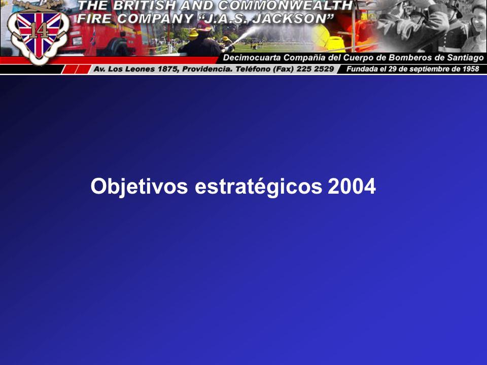 Objetivos estratégicos 2004