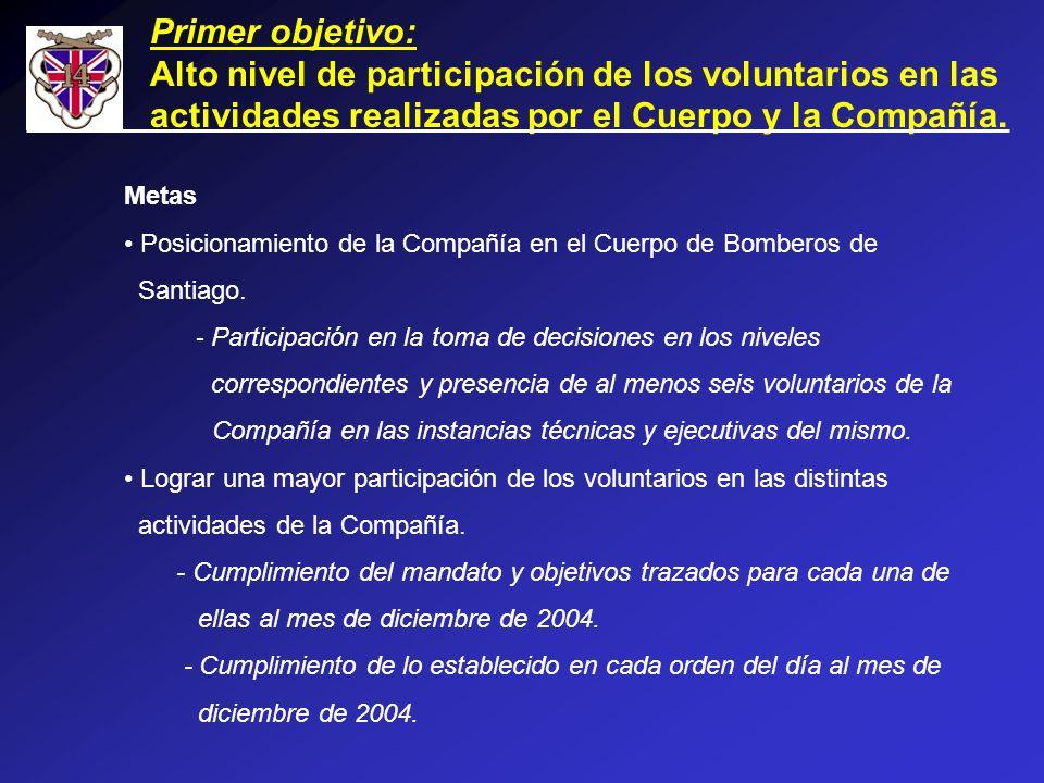 Primer objetivo: Alto nivel de participación de los voluntarios en las actividades realizadas por el Cuerpo y la Compañía. Metas Posicionamiento de la