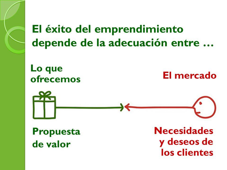 El éxito del emprendimiento depende de la adecuación entre … Propuesta de valor Necesidades y deseos de los clientes Lo que ofrecemos El mercado