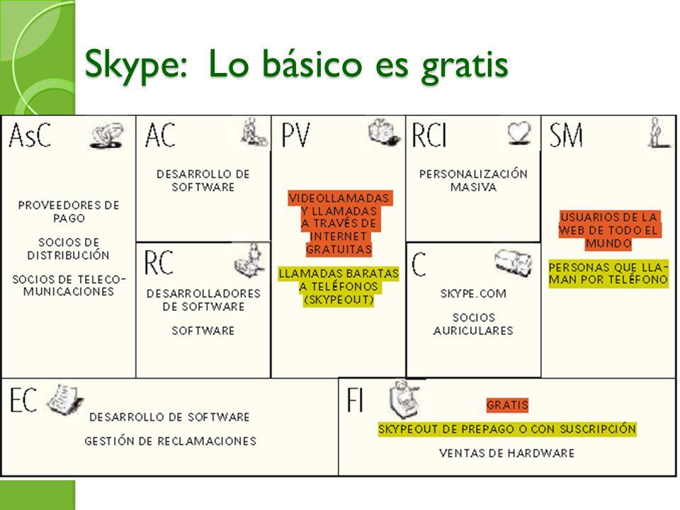 Skype: Lo básico es gratis