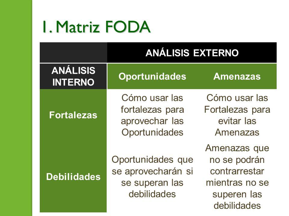 1. Matriz FODA ANÁLISIS EXTERNO ANÁLISIS INTERNO OportunidadesAmenazas Fortalezas Cómo usar las fortalezas para aprovechar las Oportunidades Cómo usar