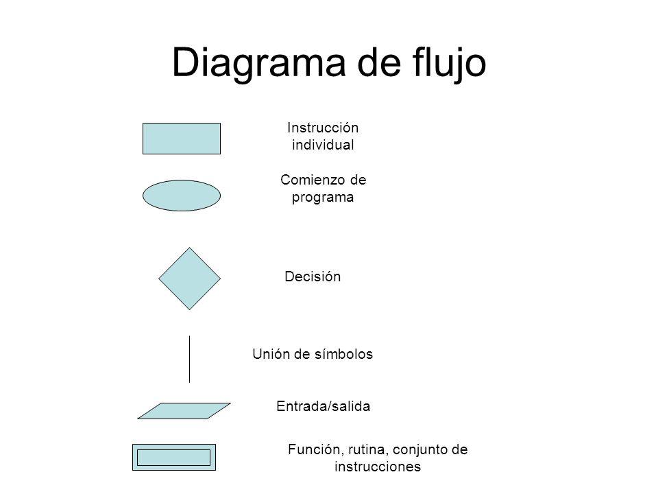Diagrama de flujo Instrucción individual Comienzo de programa Decisión Unión de símbolos Entrada/salida Función, rutina, conjunto de instrucciones