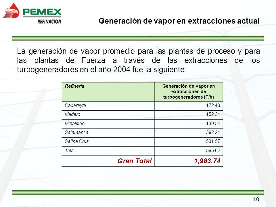 10 La generación de vapor promedio para las plantas de proceso y para las plantas de Fuerza a través de las extracciones de los turbogeneradores en el