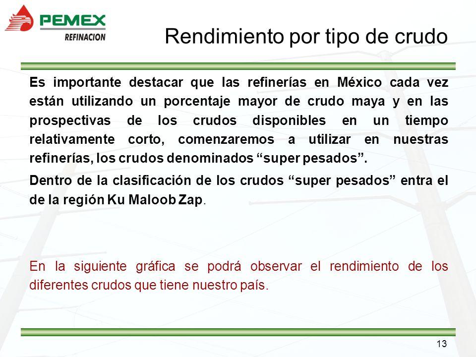 13 Rendimiento por tipo de crudo Es importante destacar que las refinerías en México cada vez están utilizando un porcentaje mayor de crudo maya y en