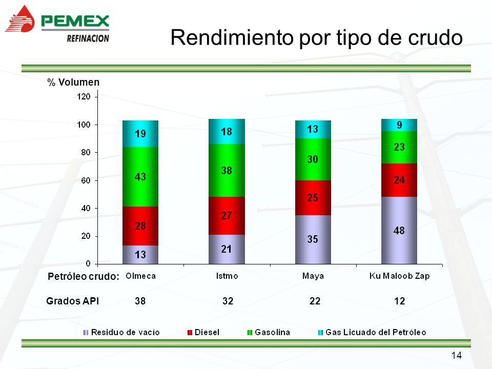 14 Rendimiento por tipo de crudo % Volumen Grados API 38 32 22 12 Petróleo crudo: