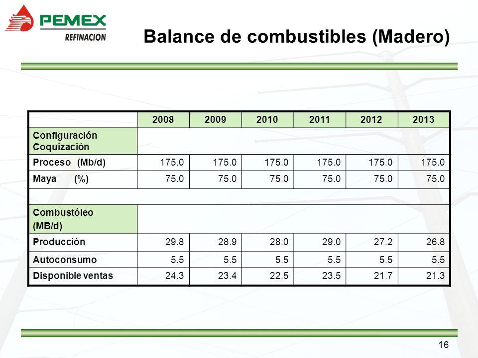 16 Balance de combustibles (Madero) 200820092010201120122013 Configuración Coquización Proceso (Mb/d)175.0 Maya (%)75.0 Combustóleo (MB/d) Producción2