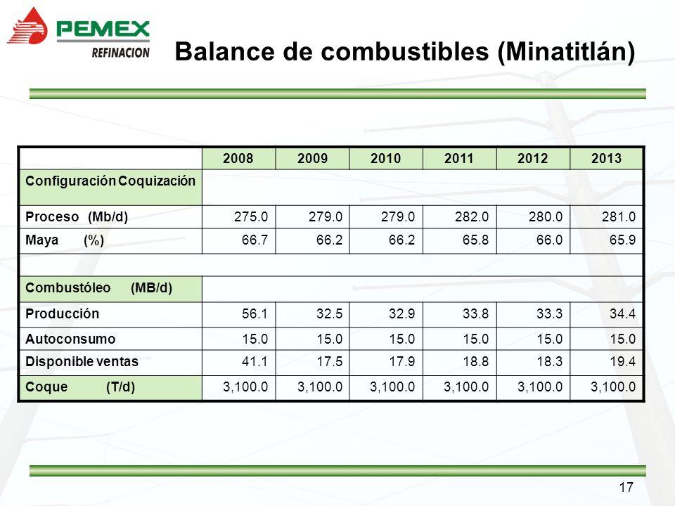 17 Balance de combustibles (Minatitlán) 200820092010201120122013 Configuración Coquización Proceso (Mb/d)275.0279.0 282.0280.0281.0 Maya (%)66.766.2 6