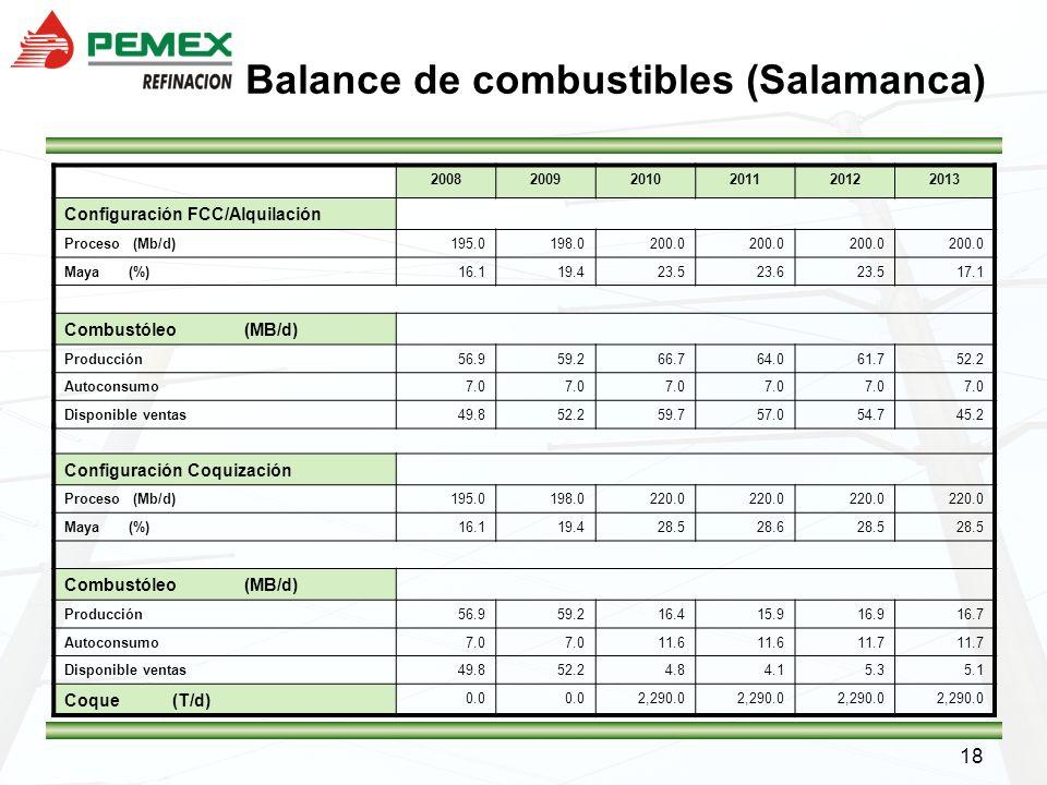 18 Balance de combustibles (Salamanca) 200820092010201120122013 Configuración FCC/Alquilación Proceso (Mb/d)195.0198.0200.0 Maya (%)16.119.423.523.623