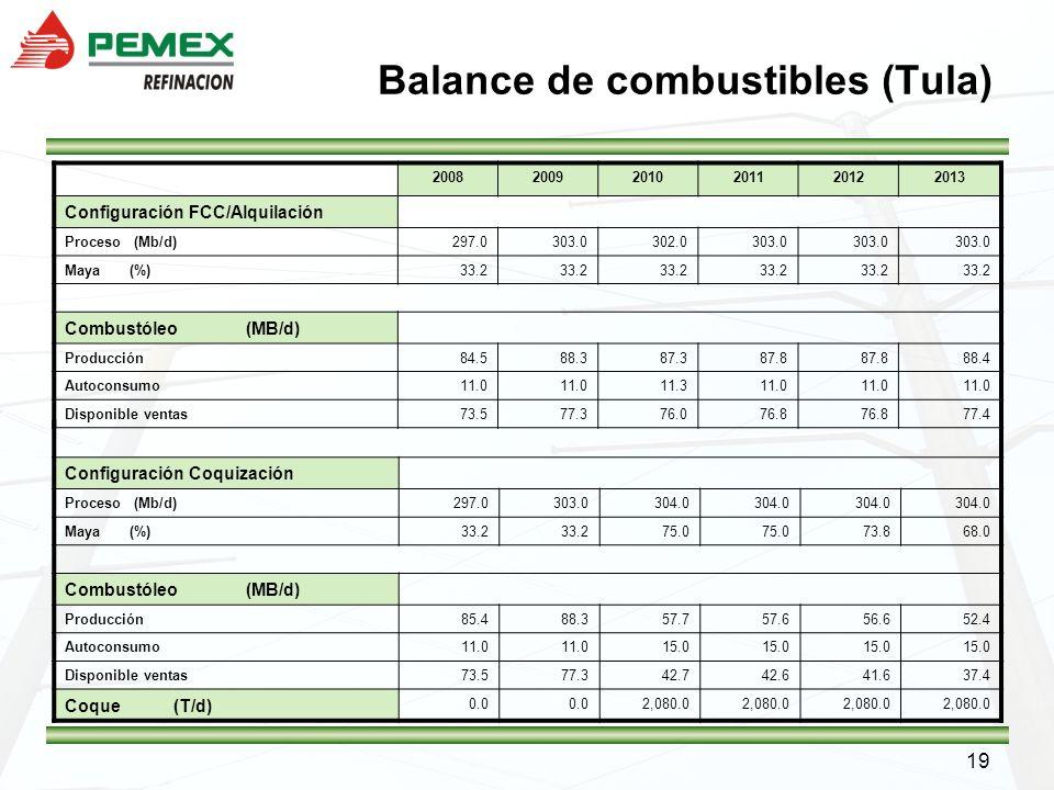 19 Balance de combustibles (Tula) 200820092010201120122013 Configuración FCC/Alquilación Proceso (Mb/d)297.0303.0302.0303.0 Maya (%)33.2 Combustóleo (
