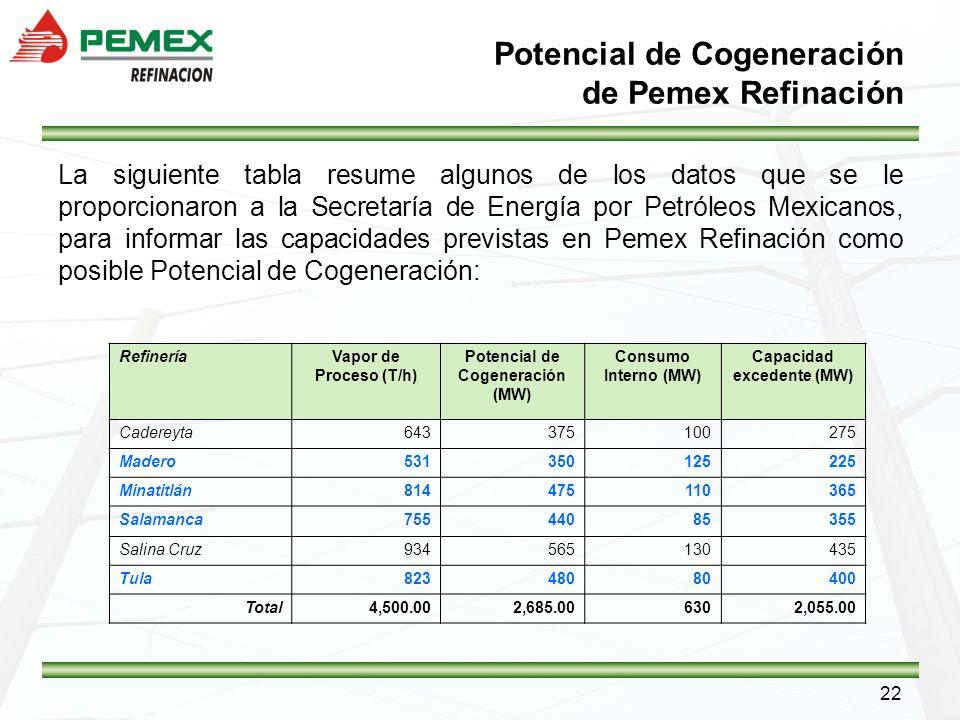 22 Potencial de Cogeneración de Pemex Refinación La siguiente tabla resume algunos de los datos que se le proporcionaron a la Secretaría de Energía po
