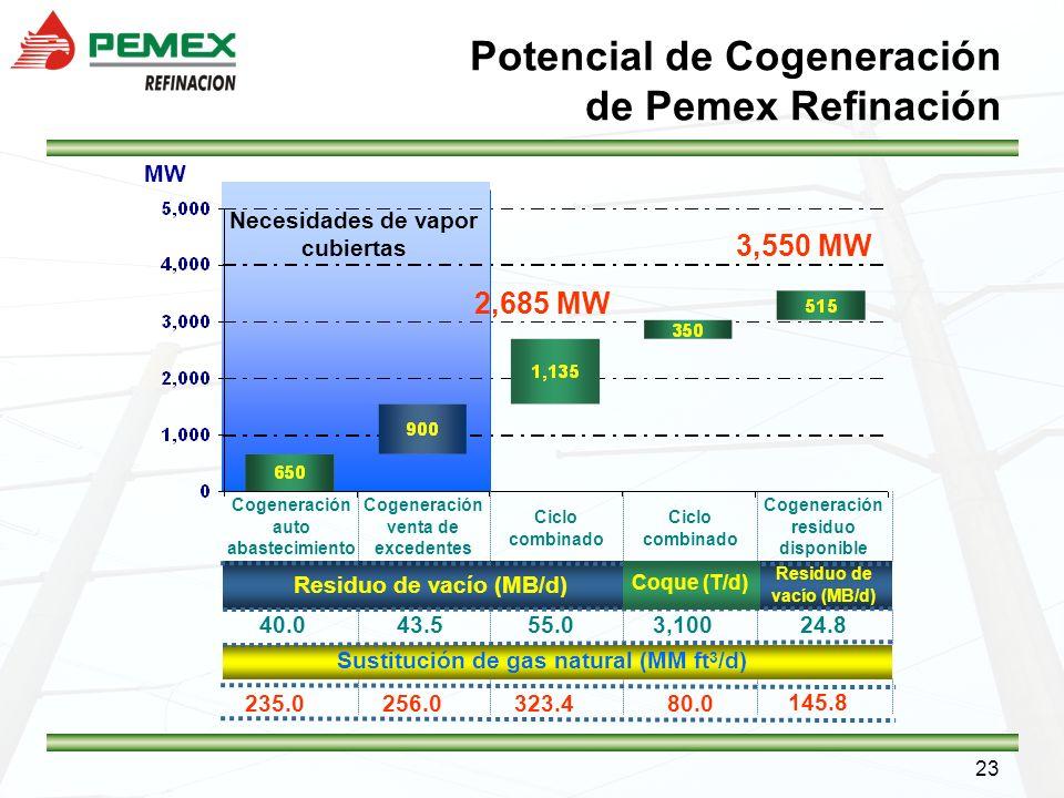 23 Potencial de Cogeneración de Pemex Refinación MW Cogeneración auto abastecimiento Cogeneración venta de excedentes Ciclo combinado Cogeneración res
