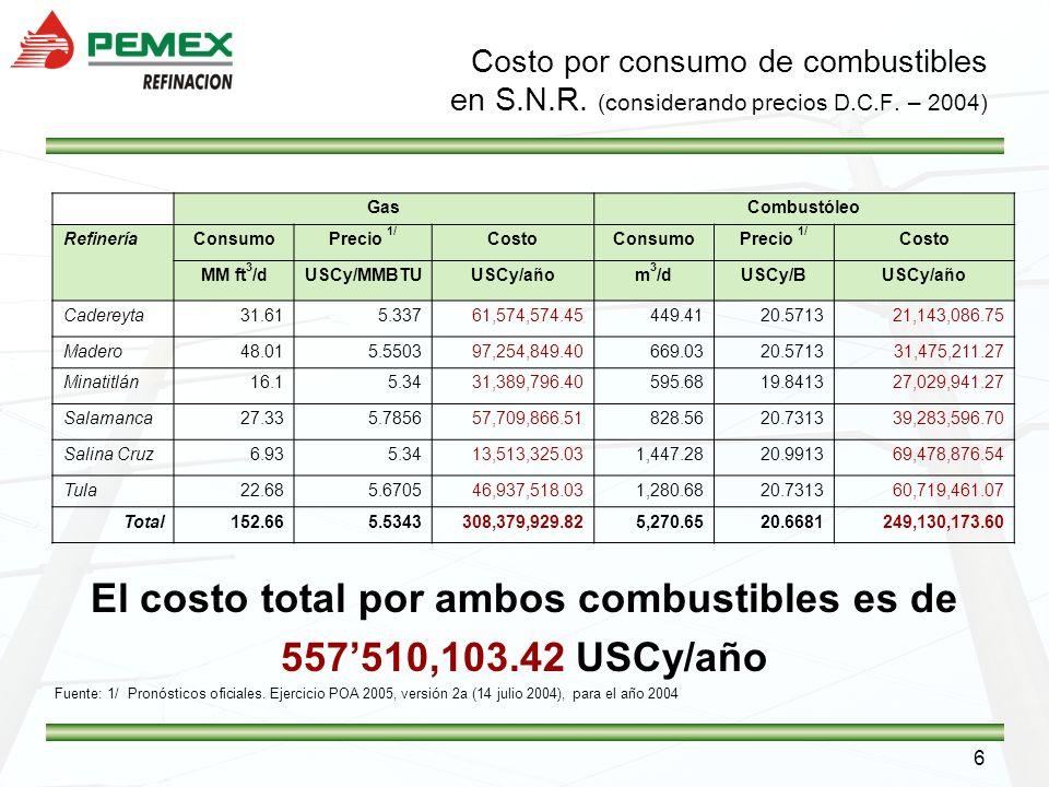 6 Costo por consumo de combustibles en S.N.R. (considerando precios D.C.F. – 2004) El costo total por ambos combustibles es de 557510,103.42 USCy/año