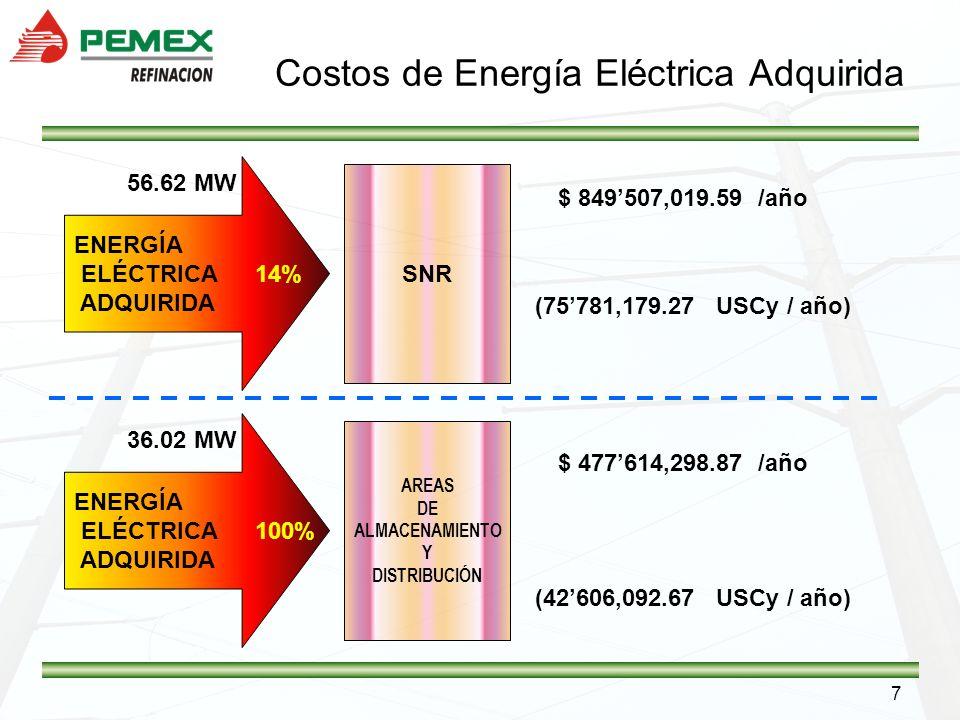 7 Costos de Energía Eléctrica Adquirida ENERGÍA ELÉCTRICA ADQUIRIDA 56.62 MW 14% ENERGÍA ELÉCTRICA ADQUIRIDA 36.02 MW 100% SNR AREAS DE ALMACENAMIENTO